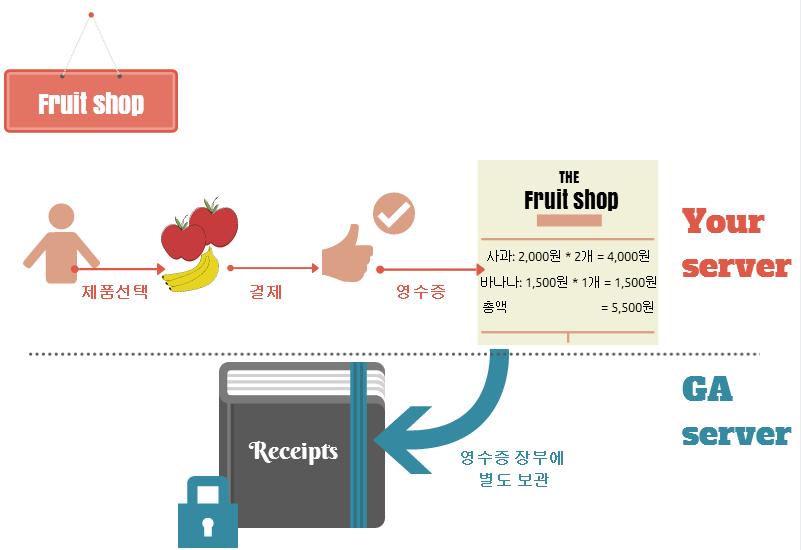 구글 애널리틱스 E-commerce 개념