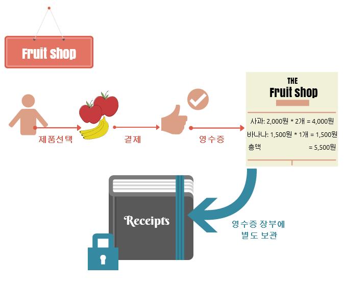 GA 전자상거래: 과일가게의 예시