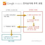 구글애널리틱스 전자상거래 분석 #2: 추적코드 적용