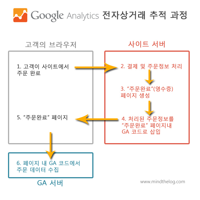 구글 웹로그분석 전자상거래: 데이터 처리과정