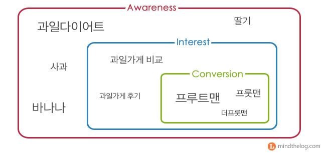 검색광고 키워드 그룹
