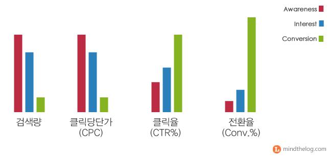 키워드 전략에 따른 광고성과 차이