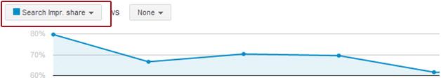 구글광고 검색노출점유율 (Search Impr. Share %)