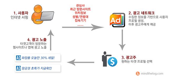 광고네트워크 (Ad Exchange)