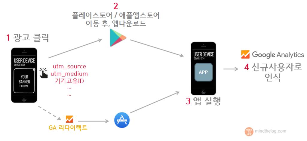 앱 다운로드수 통계는 어떻게 이뤄지는가?