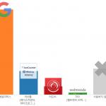 국내 200대기업 디지털 데이터 분석툴 현황