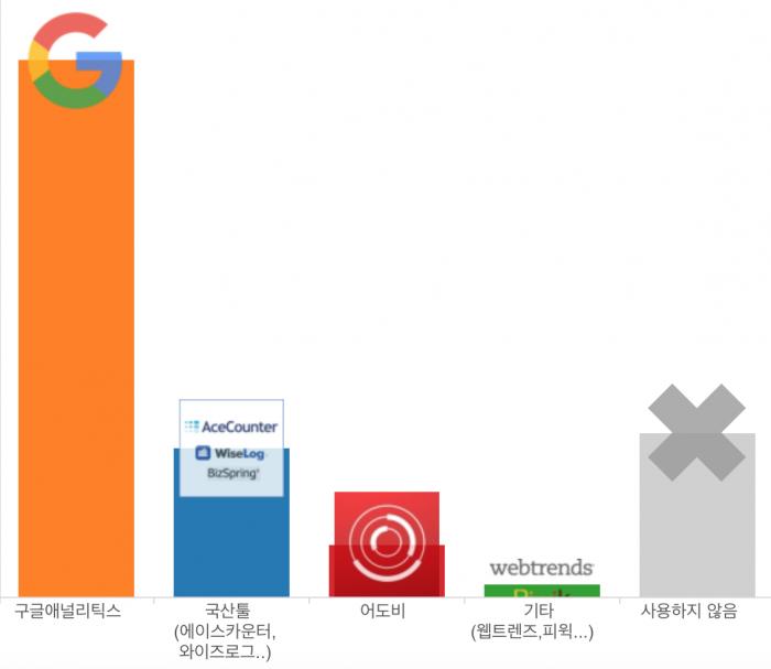 국내 200대기업 웹로그툴