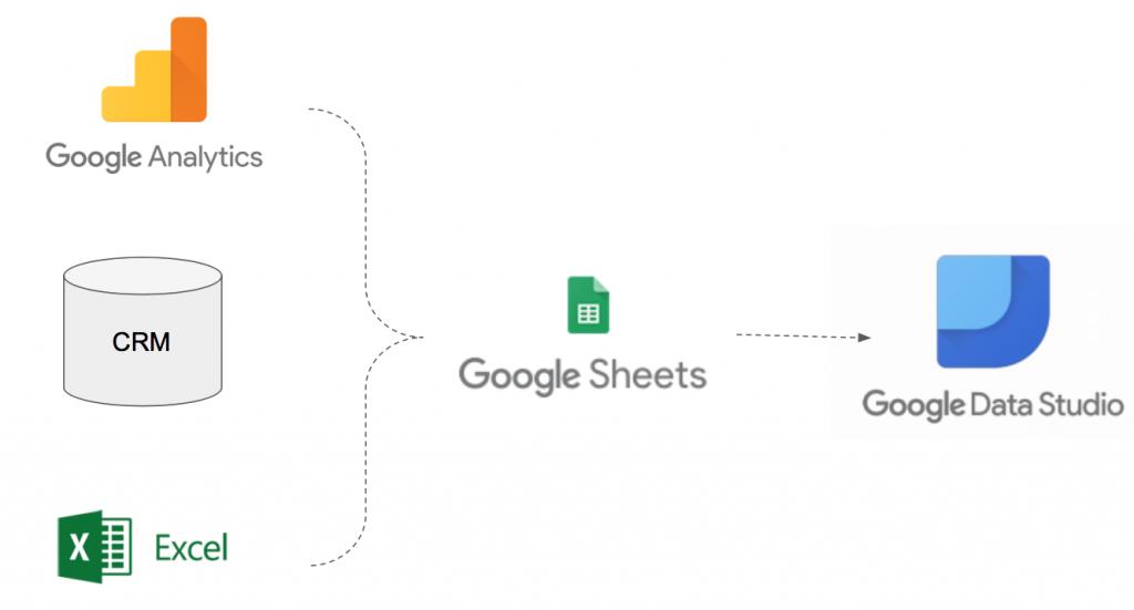 구글데이터스튜디오 연결 방법